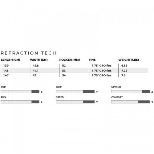 Tabla Twin Tip Slingshot Refraction 2020 stats